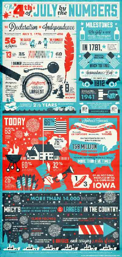 July 4th Infographic by History.com