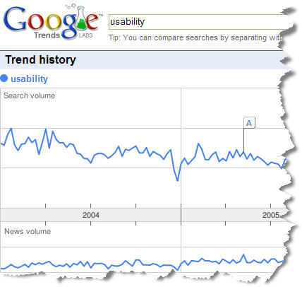 Google Trends Map - Sample